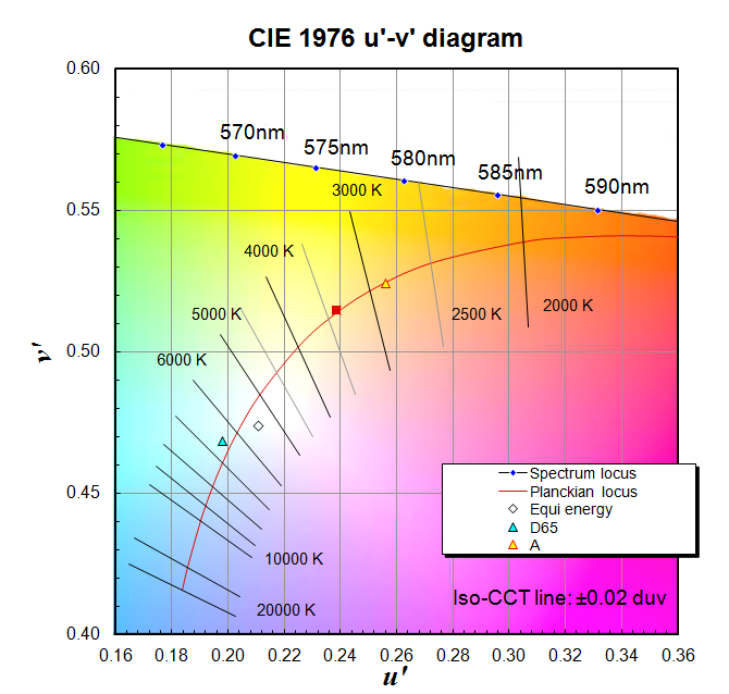 CIE 1976 u'-'v diagram