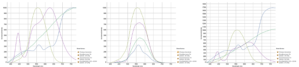 Normalising SPD curves based on human perception